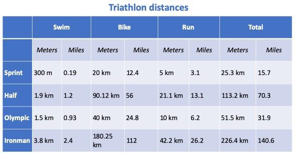 Triathlon chart