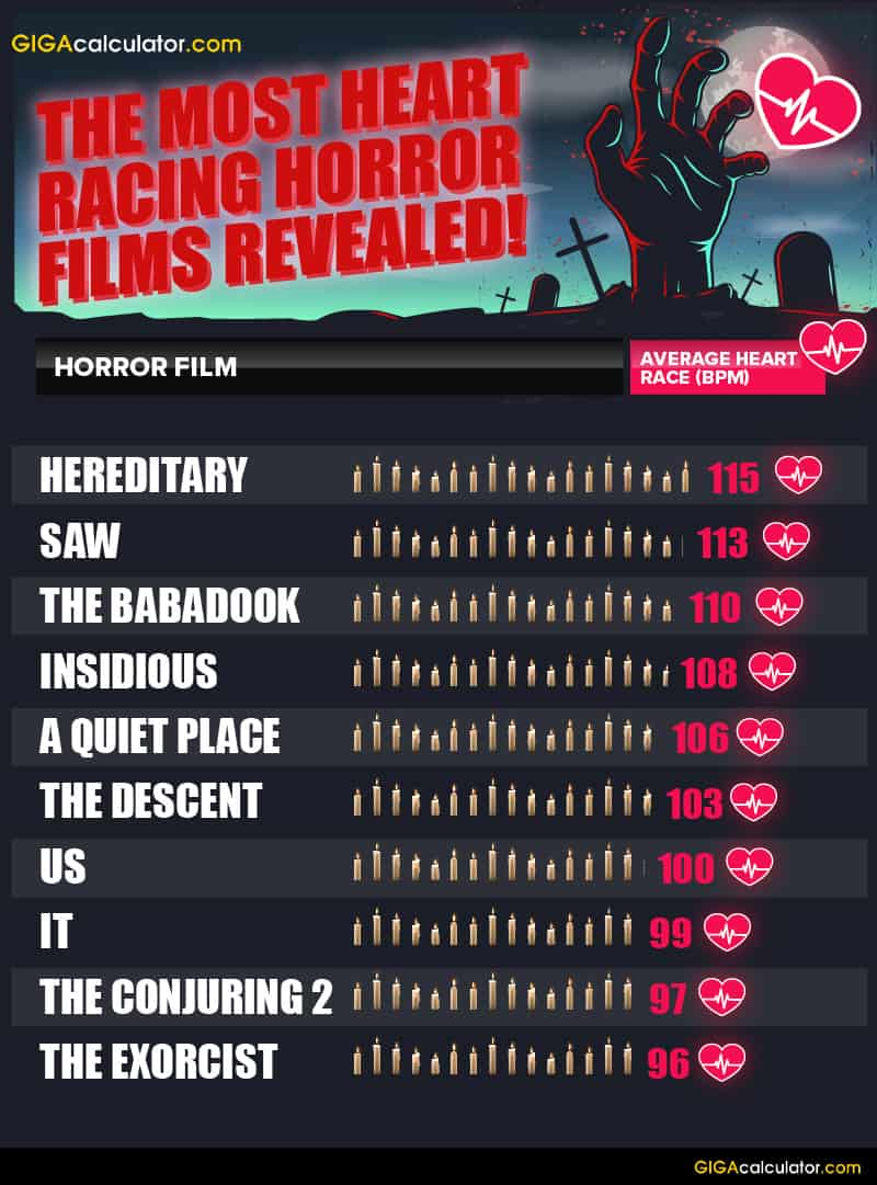 GIGACalculator's list of the most heart-racing horror films ranked